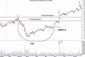 Cup And Handle Stock Charts Pattern For Stock Trading Explained