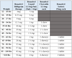 Pedialyte Dosage Chart For Adults