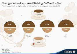 Green Tea Caffeine Vs Coffee Chart Chart Younger Americans Are Ditching Coffee For Tea Statista