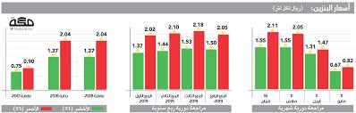 أسعار البنزين في السعودية الأدنى منذ تطبيق المراجعة الدورية