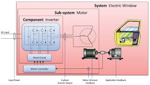 evaluating brushless dc motors in electric and electric hybrid vehicles