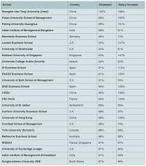 Best Jobs For Mba Best Worst 2013 Mba Job Placement For International Schools