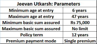 Lic New Bima Gold Policy Chart Jeevan Utkarsh Should You Invest In Lics Jeevan Utkarsh