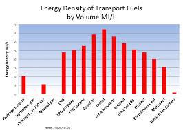 Battery 101 Why Lithium Investorintel