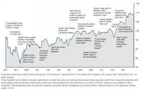 Msci World Stock Index Chart 2016 Review Lyra Wealth Sa