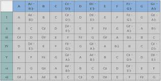 Capo Transpose Chart Transposing Using A Capo
