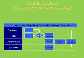 The 6 Mandatory Procedures Under Iso 9001 2008 Toughnickel