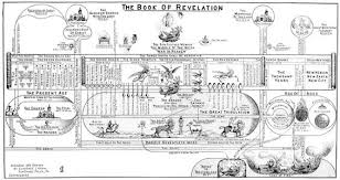 Book Of Revelation Chart The Book Of Revelation Chart Revelation Bible Revelation
