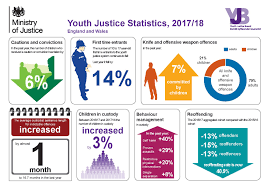 Youth Justice Statistics 2017 2018 Youth Justice Law In