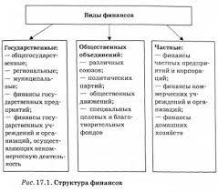 ФИНАНСОВАЯ СИСТЕМА Необходимость содержание структура и функции  Структура финансов