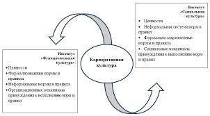 Корпоративная организационная культура организации Структура корпоративной культуры