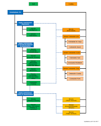 Mha Organisation Chart Ica Our People