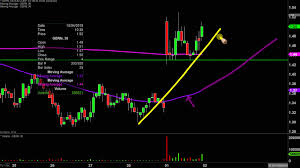 Geron Corporation Gern Stock Chart Technical Analysis For 10 01 2019