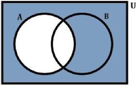 Shade Venn Diagram Shading Venn Diagrams Flashcards Quizlet