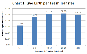 Ivf Chart New Shady Grove Fertility Study Confirms More Eggs Retrieved