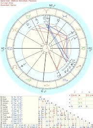 Know My Birth Chart My Birth Chart Album On Imgur