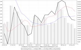 Historical Options Charts Stock Options Historical Prices End Of Day Stock Quote