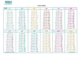 Multiplication Tables Through 12 Times Tables Chart Multiplication Table From 1 To 20 Pdf Printable