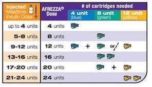 Insulin Comparison Chart 2017 Pdf Fda Updates Afrezza Prescribing Information Nasdaq Mnkd