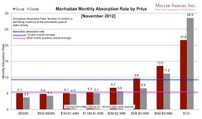 Top Charts November 2012 Manhattan Absorption November 2012 Top 1 Remains