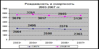 Дипломная работа Повышение инвестиционной привлекательности  Рисунок 3 Рождаемость и смертность в муниципальном образовании Нижнекамский муниципальный район за период 2003 2007гг