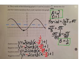 most viewed thumbnail writing equations of sine cosine from graphs