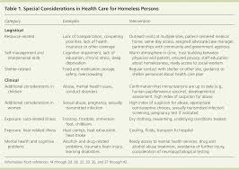 A Review Of Research On Runaway And Homeless Youth Compariso Pngdown