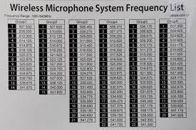 How To Figure Analog Rf Mic Packing Into Tv Channels