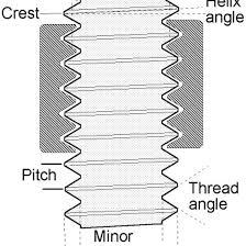 Bolt Thread Diameter Chart Basic Thread Concepts Park Tool