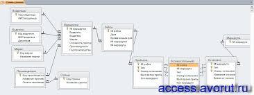 Скачать базу данных access Расписание маршруток Базы данных  Готовая курсовая база данных Расписание маршруток схема данных