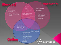 Venn Diagram Of Relationships Venn Diagram A Presentation To Show Common Relationships