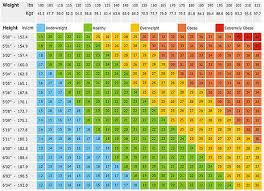 Weight Chart Ideal Weight Chart Weight For Height Weight