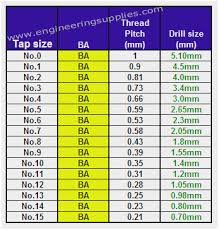 Drill Bit Size For 10mm Tap Dogcarseatsusa Info