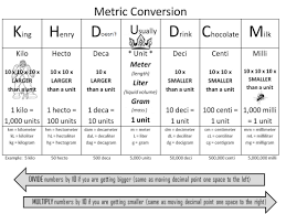 King Henry Metric Conversion Chart Math Conversions