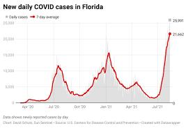 Florida's COVID-19 resurgence continues ...