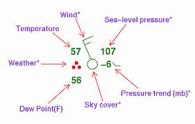 Station Model Information For Weather Observations