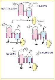 stirling engines twopstill gif 11763 bytes a displacer type stirling engine