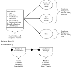 the model above demonstrates how multilevel modeling is conducted within the structural equation modeling framework of