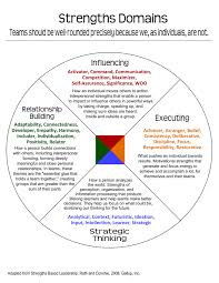 Strengthsfinder Themes Chart Strengthfinder Domains Mine Activator Communication