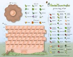 Kitchen Garden Project The Garden Tower Project The Best Tower Plant System
