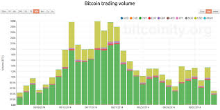 Btc Cny Chart Yuan Trades Now Make Up Over 70 Of Bitcoin Volume