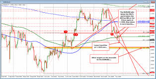 Eur Usd 4 Hour Chart Eurusd Trades Back Below 200 Bar Ma On The 4 Hour Chart