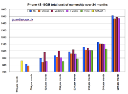 Iphone Pricing Chart The Iphone 4s Tariffs Graphically And In A Spreadsheet