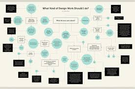 Design Process Chart What Kind Of Design Work Should I Do The Year Of The
