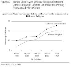 Differences Between Denominations Chart Married Couples With Different Religions Protestant