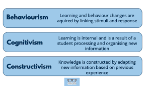 Learning Theories Summary Chart 15 Learning Theories In Education A Complete Summary