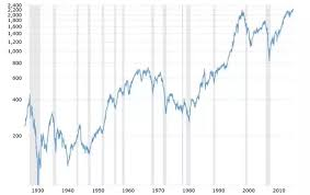 Given That The Us Stock Market Nasdaq S P Are At All Time