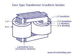 electrical transformer diagram. Modren Electrical Types Of Transformers Throughout Electrical Transformer Diagram I