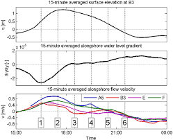 Observed Time Series Of Surface Elevation With Respect To