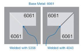 Unlocking Aluminum Welding Welding Productivity